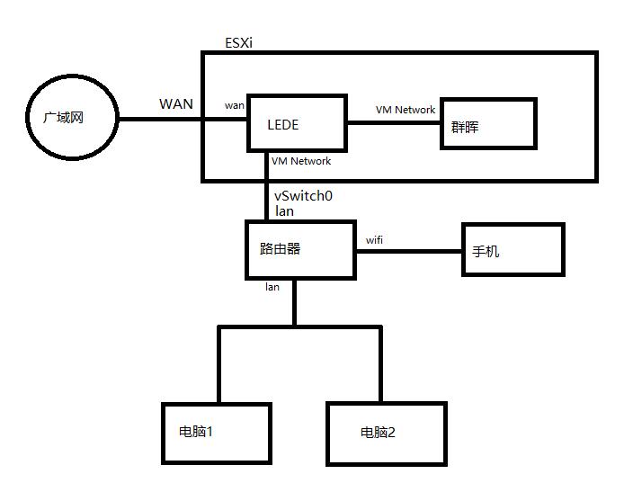基于ESXi的LEDE软路由安装与配置